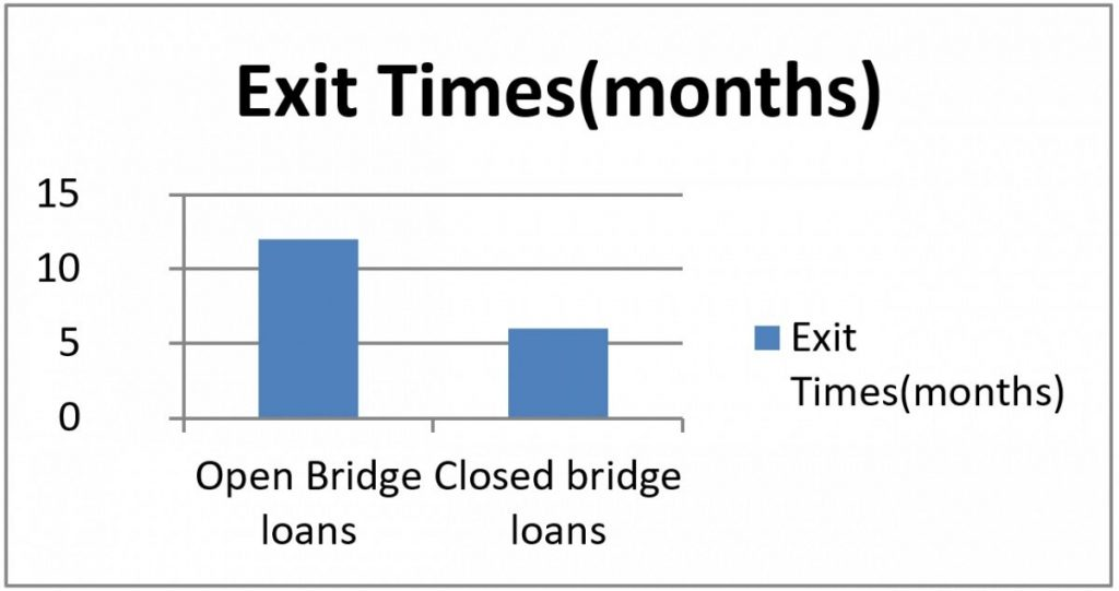 Open Bridging Loan Closed Bridging Loan