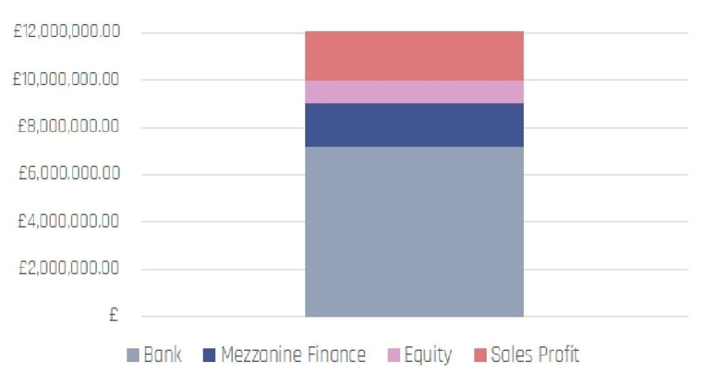 Mezzanine Development Finance